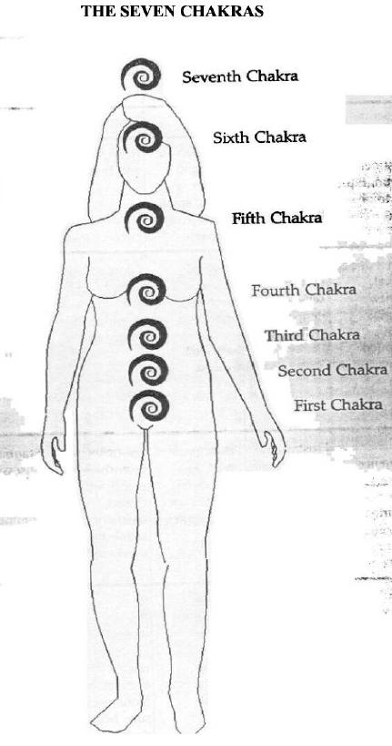 chakras to reflexology 11