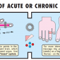 in case of acute or chronic diseases 1