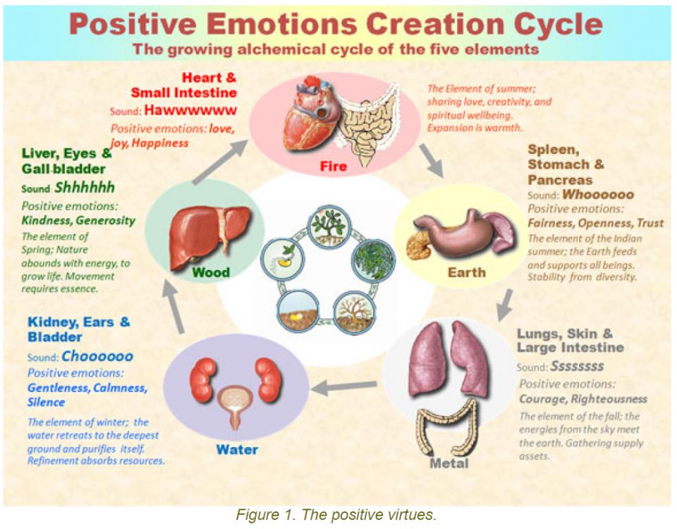 1 positive virtues