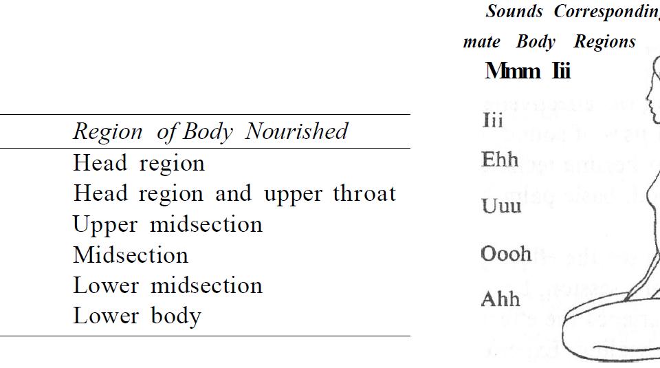sounds corresponding to body